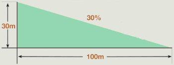 Afschot berekenen in procenten